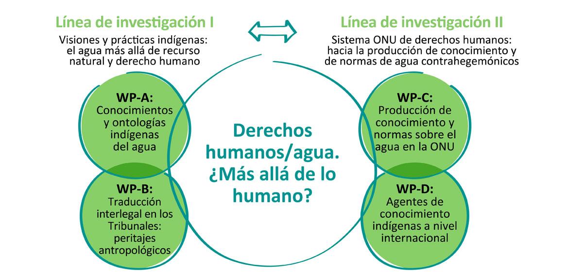 Derechos humanos y agua